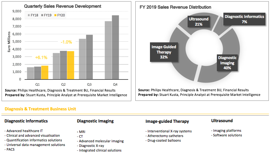 This image has an empty alt attribute; its file name is philips-healthcare-dt-q2-2020-sales-revenue.png